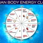 Ceasul corpului uman. Descoperă cum ar trebui să funcționezi
