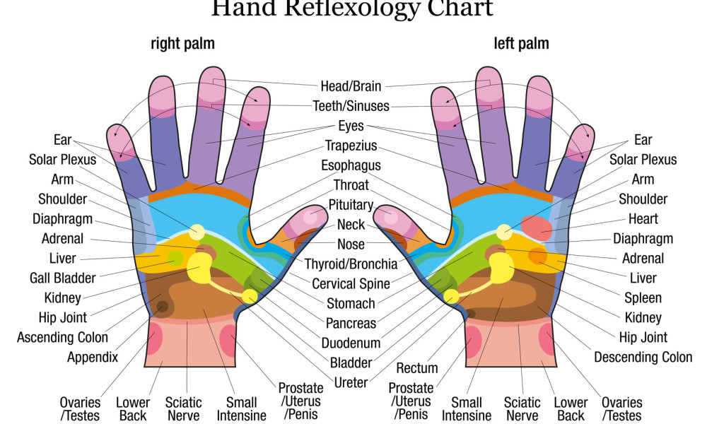 hand-reflexology-1000x600